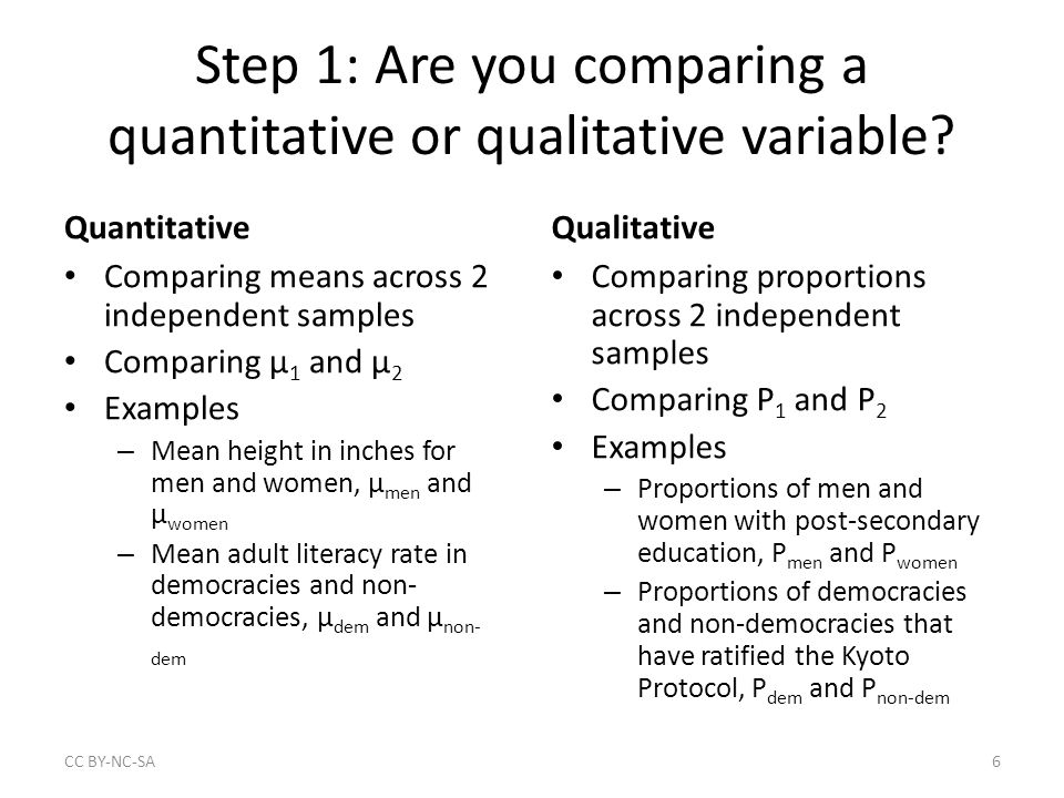 Step 1: Are you comparing a quantitative or qualitative variable? Quantitative Comparing means across 2 independent samples Comparing μ 1 and μ 2 Exam