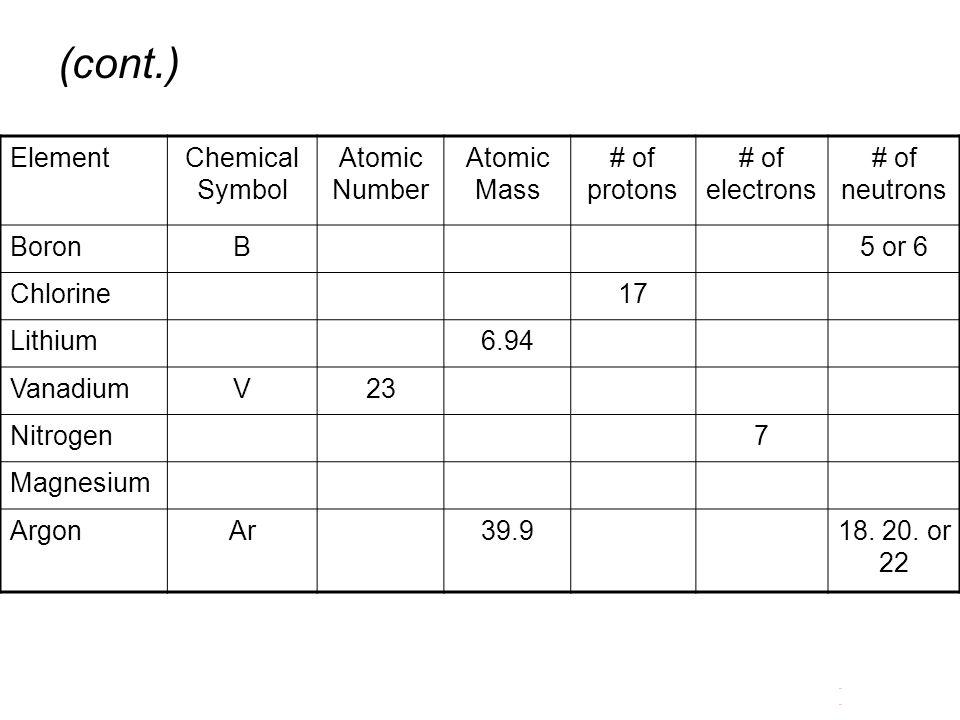 ElementChemical Symbol Atomic Number Atomic Mass # of protons # of electrons # of neutrons BoronB5 or 6 Chlorine17 Lithium6.94 VanadiumV23 Nitrogen7 Magnesium ArgonAr39.918.