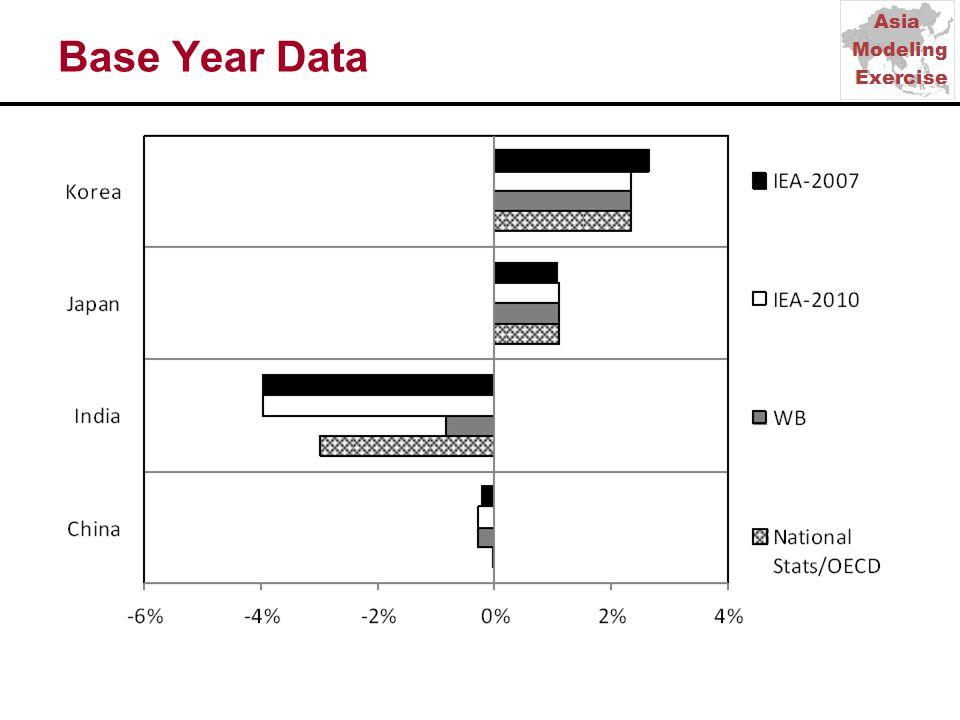 Base Year Data