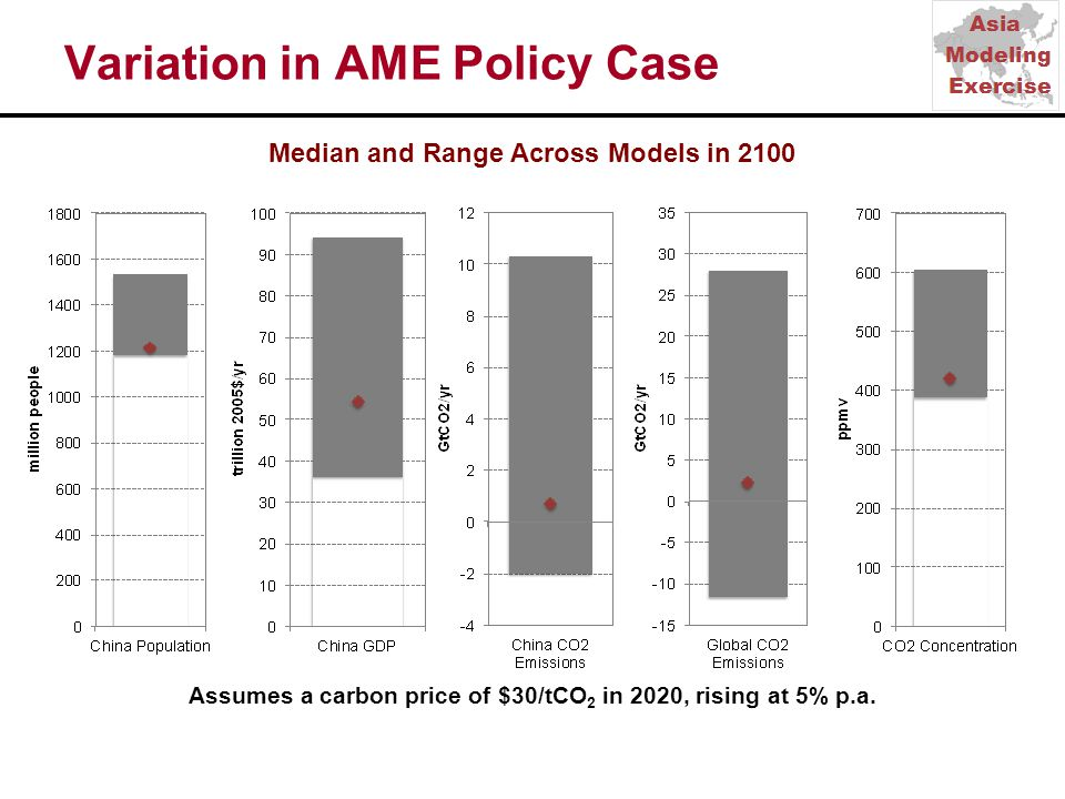 Variation in AME Policy Case Median and Range Across Models in 2100 Assumes a carbon price of $30/tCO 2 in 2020, rising at 5% p.a.