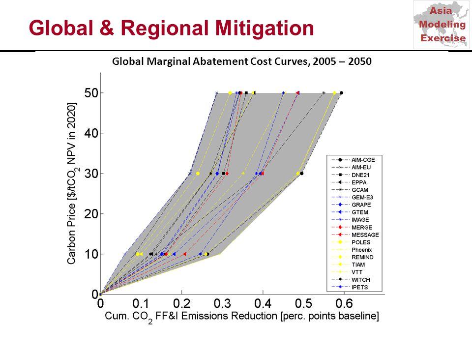 Global & Regional Mitigation Global Marginal Abatement Cost Curves, 2005 – 2050