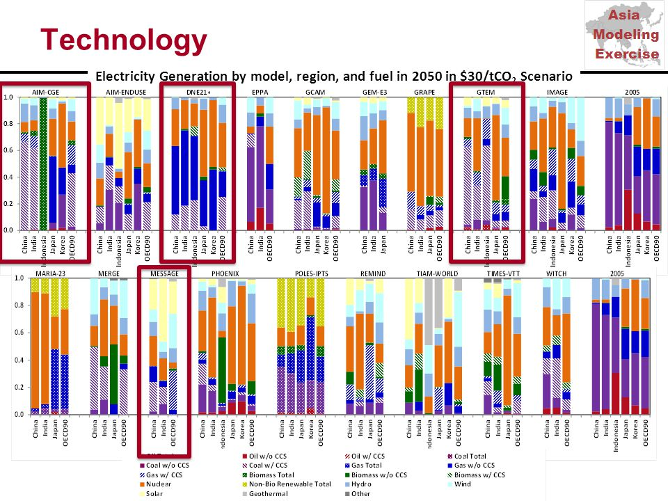 Electricity Generation by model, region, and fuel in 2050 in $30/tCO 2 Scenario Technology