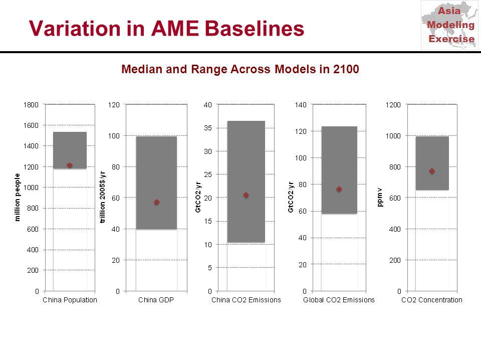 Variation in AME Baselines Median and Range Across Models in 2100