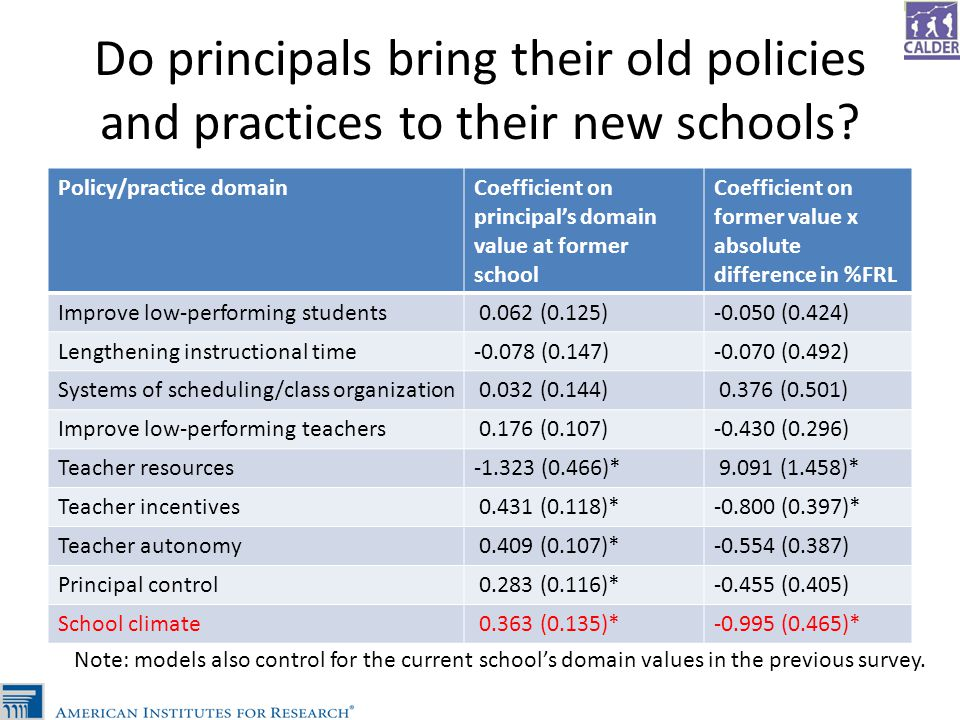 Do principals bring their old policies and practices to their new schools? Policy/practice domainCoefficient on principal's domain value at former sch