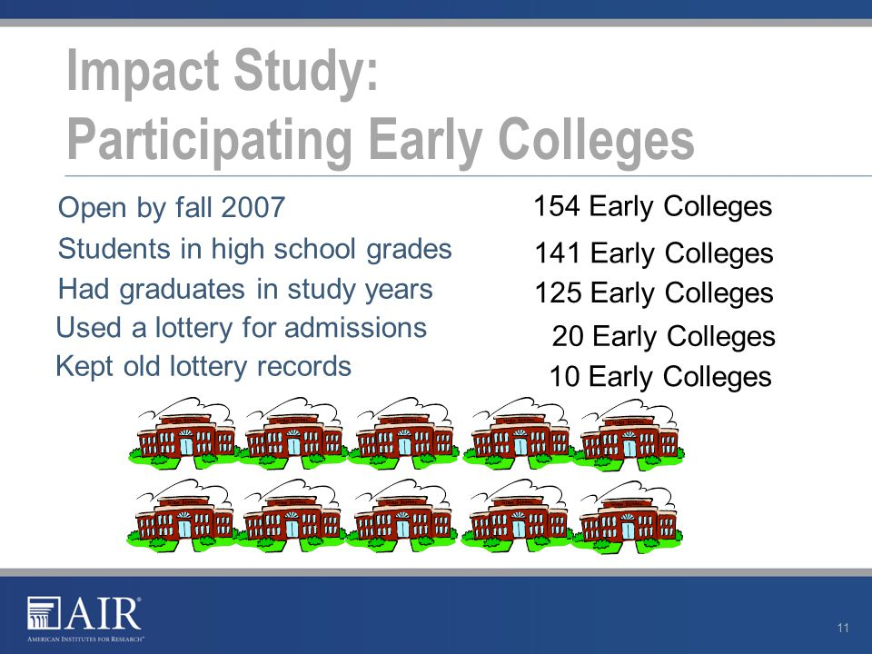 Impact Study: Participating Early Colleges 11 Open by fall 2007 Students in high school grades Had graduates in study years Used a lottery for admissions Kept old lottery records 154 Early Colleges 141 Early Colleges 125 Early Colleges 20 Early Colleges 10 Early Colleges