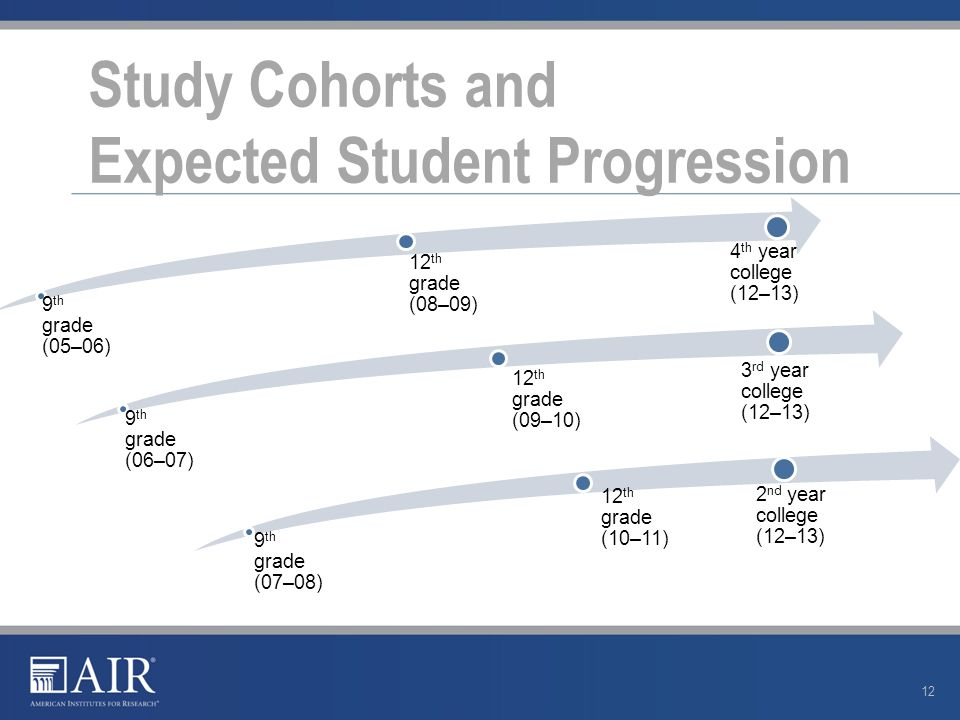 12 9 th grade (05–06) 12 th grade (08–09) 4 th year college (12–13) 9 th grade (06–07) 12 th grade (09–10) 3 rd year college (12–13) Study Cohorts and Expected Student Progression 9 th grade (07–08) 12 th grade (10–11) 2 nd year college (12–13)