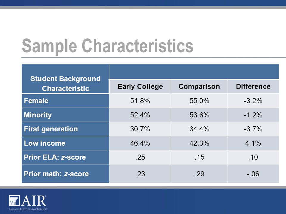 Sample Characteristics Student Background Characteristic Early CollegeComparisonDifference Female51.8%55.0%-3.2% Minority52.4%53.6%-1.2% First generation30.7%34.4%-3.7% Low income46.4%42.3%4.1% Prior ELA: z-score.25.15.10 Prior math: z-score.23.29-.06
