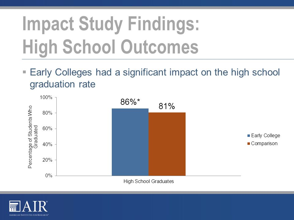 Impact Study Findings: High School Outcomes  Early Colleges had a significant impact on the high school graduation rate