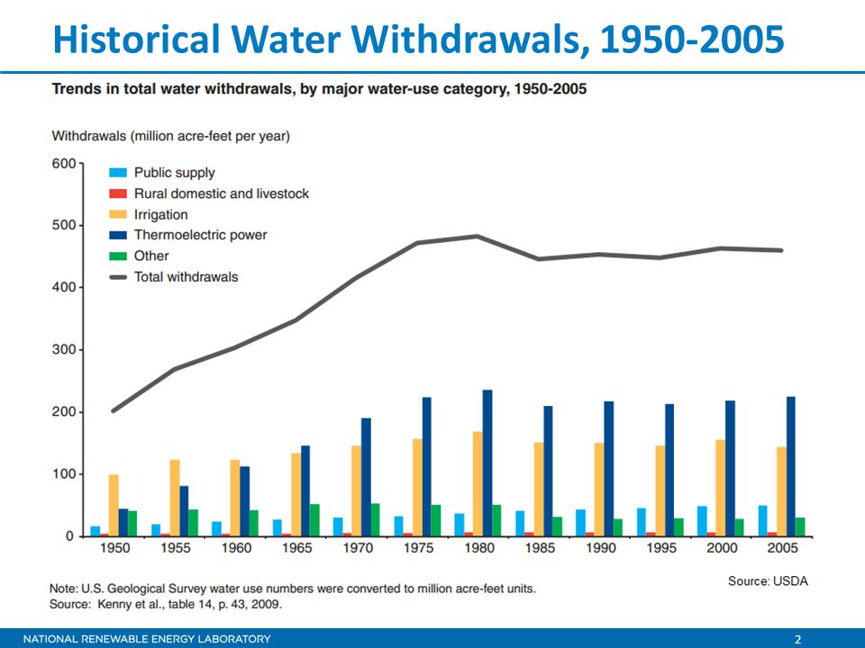 2 Historical Water Withdrawals, 1950-2005