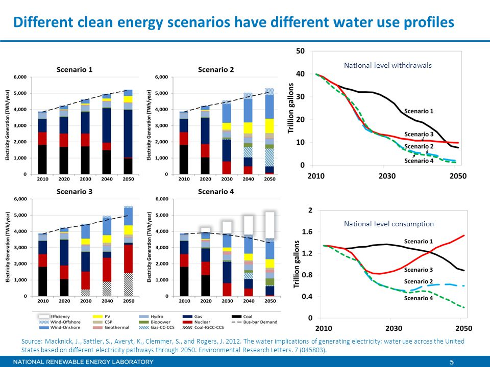 5 Different clean energy scenarios have different water use profiles Source: Macknick, J., Sattler, S., Averyt, K., Clemmer, S., and Rogers, J.