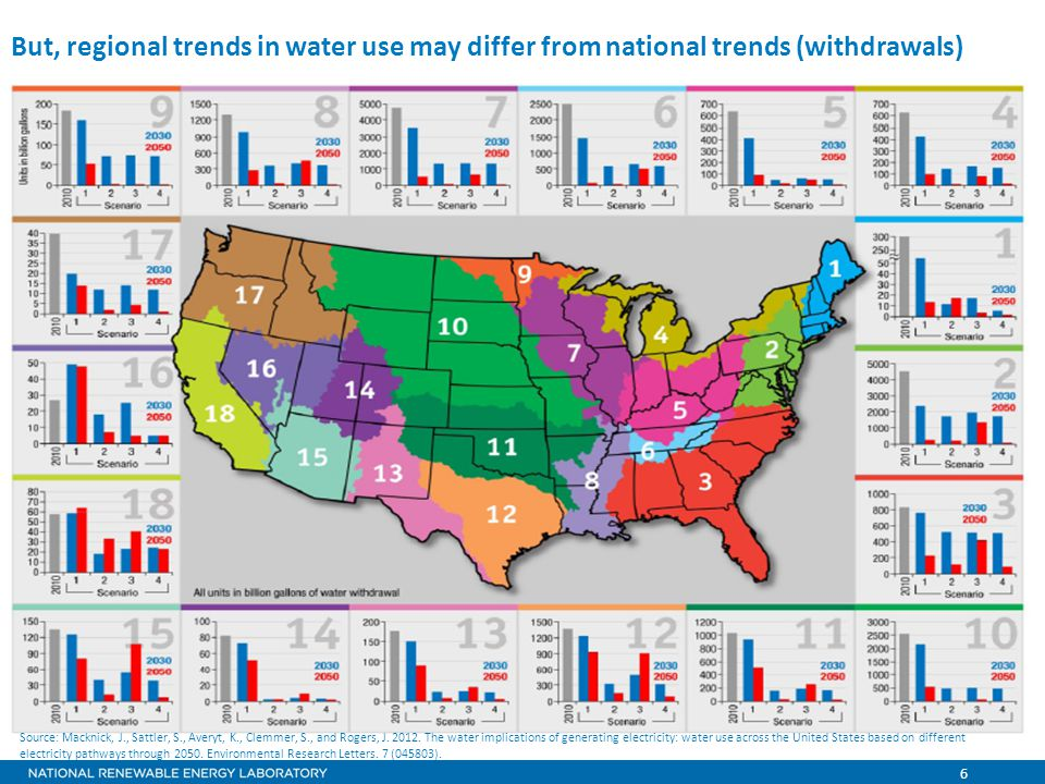 6 But, regional trends in water use may differ from national trends (withdrawals) Source: Macknick, J., Sattler, S., Averyt, K., Clemmer, S., and Rogers, J.