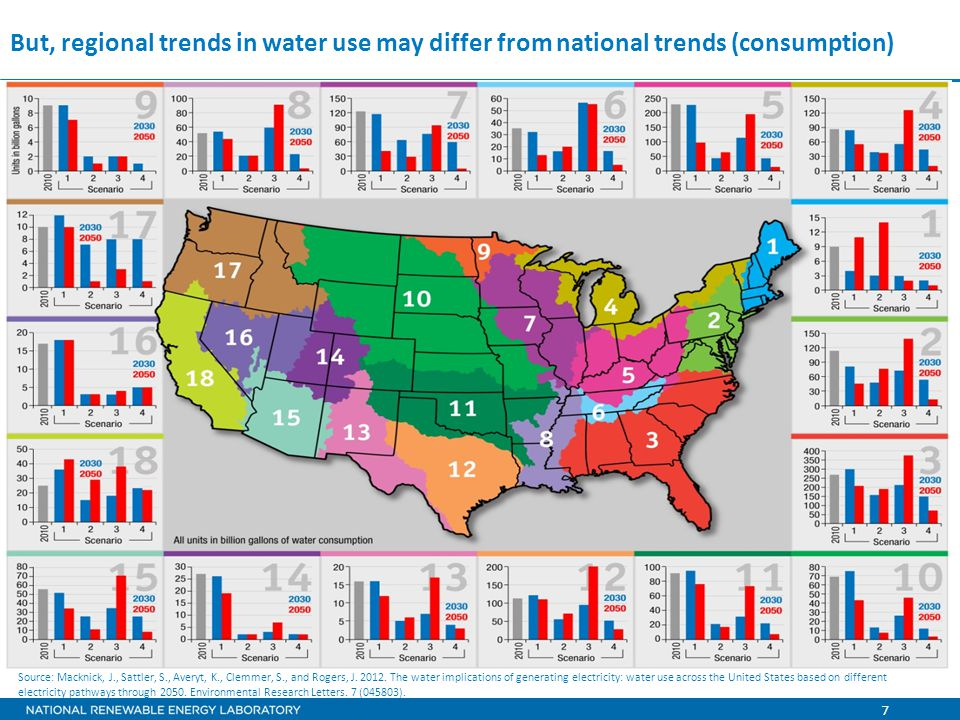 7 But, regional trends in water use may differ from national trends (consumption) Source: Macknick, J., Sattler, S., Averyt, K., Clemmer, S., and Rogers, J.