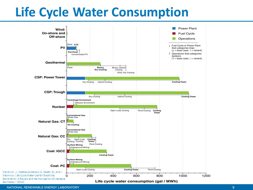 9 Life Cycle Water Consumption Meldrum, J., Nettles-Anderson, S., Heath, G., and J.