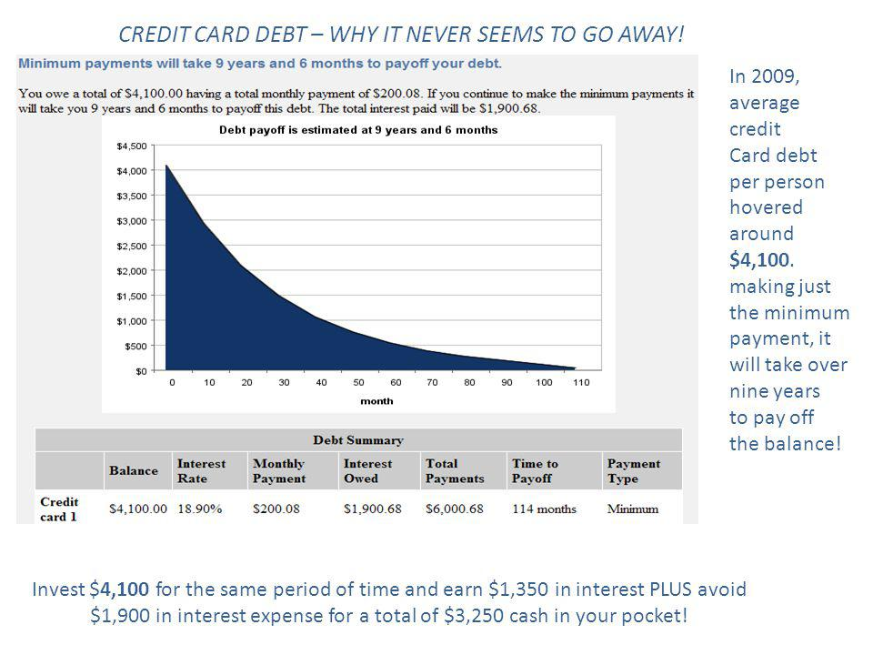 In 2009, average credit Card debt per person hovered around $4,100. making just the minimum payment, it will take over nine years to pay off the balan