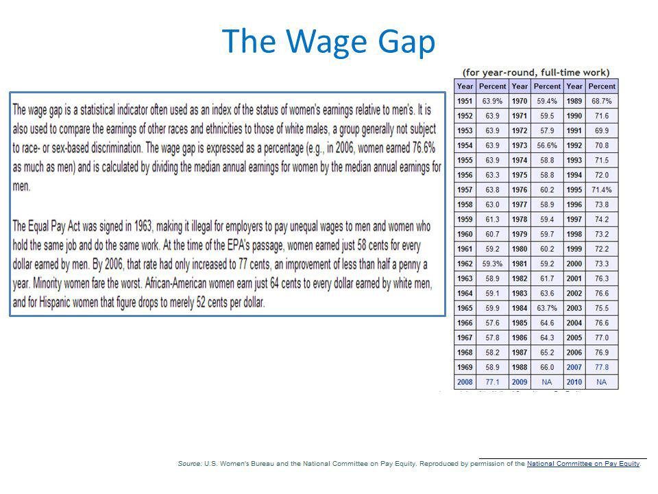 The Wage Gap