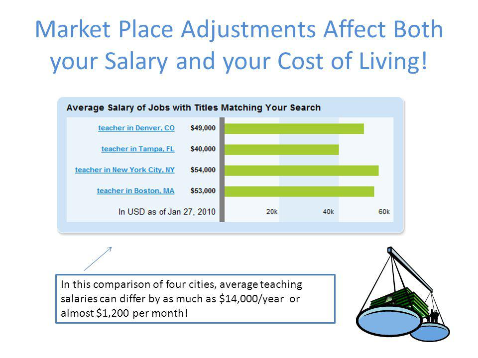 Market Place Adjustments Affect Both your Salary and your Cost of Living! In this comparison of four cities, average teaching salaries can differ by a