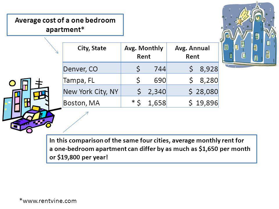 City, StateAvg. Monthly Rent Avg. Annual Rent Denver, CO $ 744 $ 8,928 Tampa, FL $ 690 $ 8,280 New York City, NY $ 2,340 $ 28,080 Boston, MA* $ 1,658