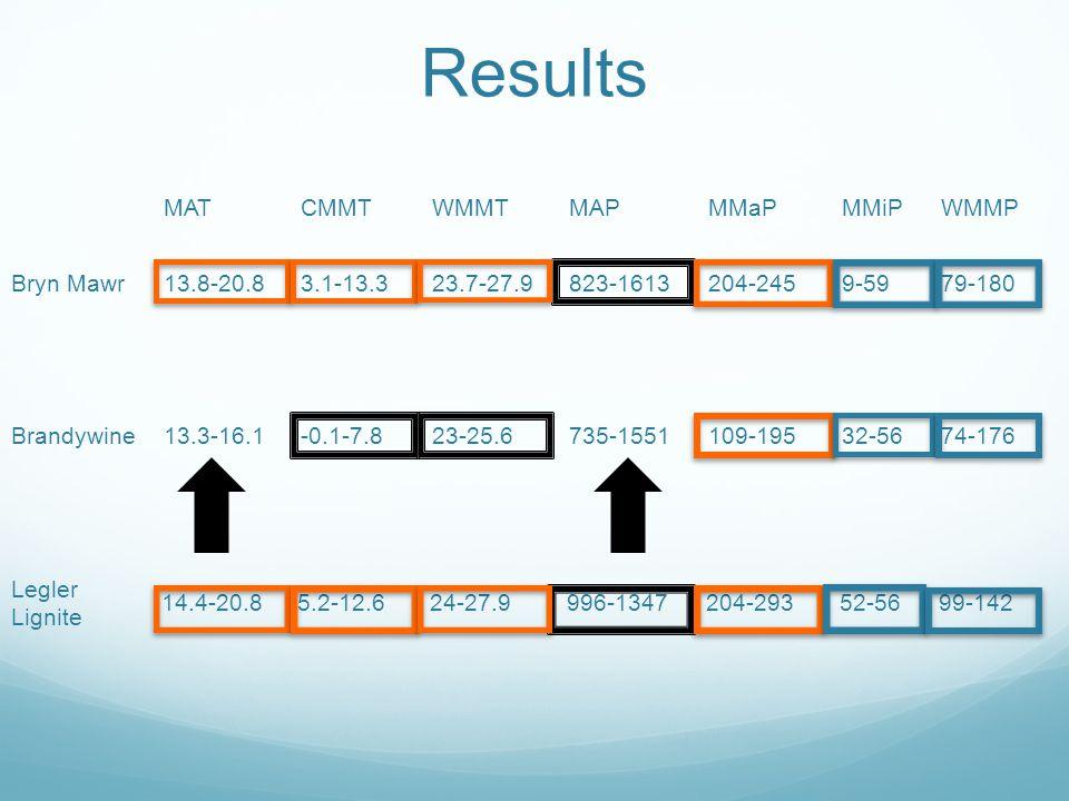 Results MATCMMTWMMTMAPMMaPMMiPWMMP Bryn Mawr13.8-20.83.1-13.323.7-27.9823-1613204-2459-5979-180 Brandywine13.3-16.1-0.1-7.823-25.6735-1551109-19532-5674-176 Legler Lignite 14.4-20.85.2-12.624-27.9996-1347204-29352-5699-142