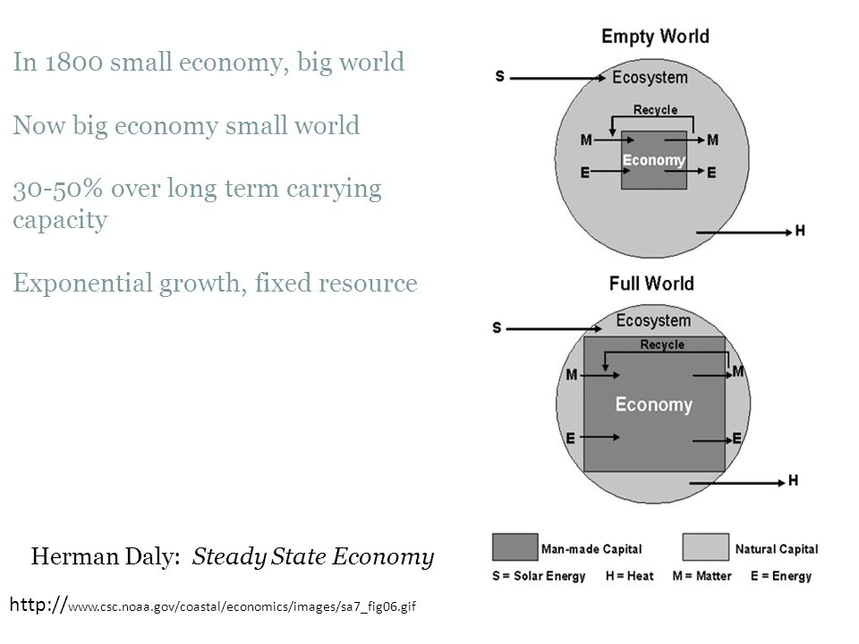 In 1800 small economy, big world Now big economy small world 30-50% over long term carrying capacity Exponential growth, fixed resource http:// www.cs