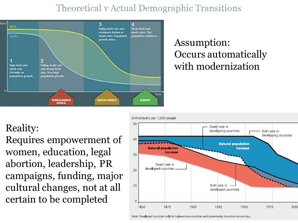 Theoretical v Actual Demographic Transitions Assumption: Occurs automatically with modernization Reality: Requires empowerment of women, education, le