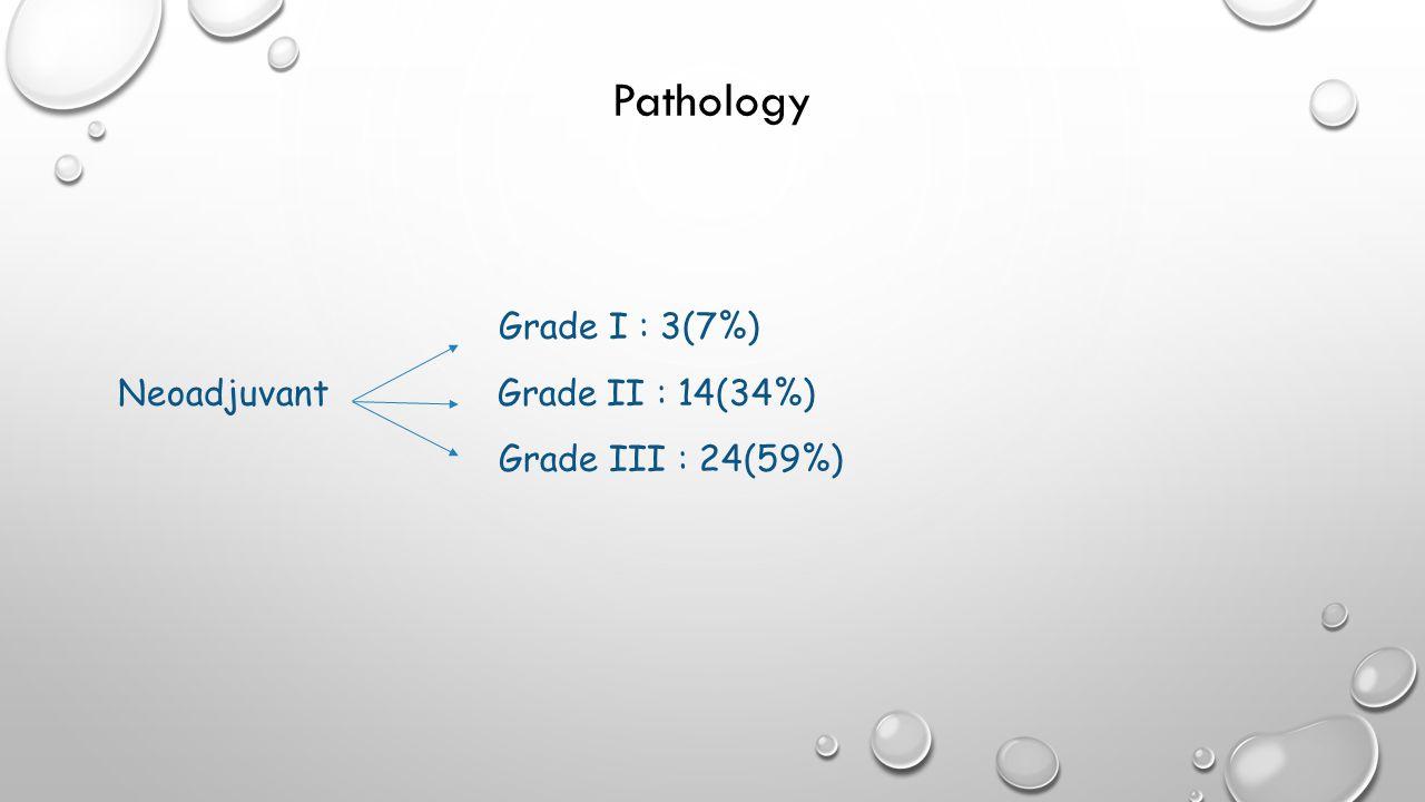 Pathology Grade I : 3(7%) Neoadjuvant Grade II : 14(34%) Grade III : 24(59%)