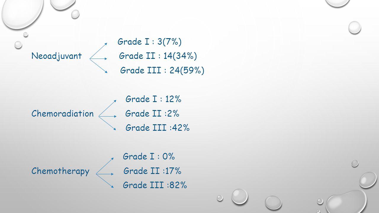 Grade I : 3(7%) Neoadjuvant Grade II : 14(34%) Grade III : 24(59%) Grade I : 12% Chemoradiation Grade II :2% Grade III :42% Grade I : 0% Chemotherapy Grade II :17% Grade III :82%
