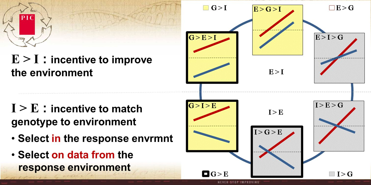E > I : incentive to improve the environment I > E : incentive to match genotype to environment Select in the response envrmnt Select on data from the response environment