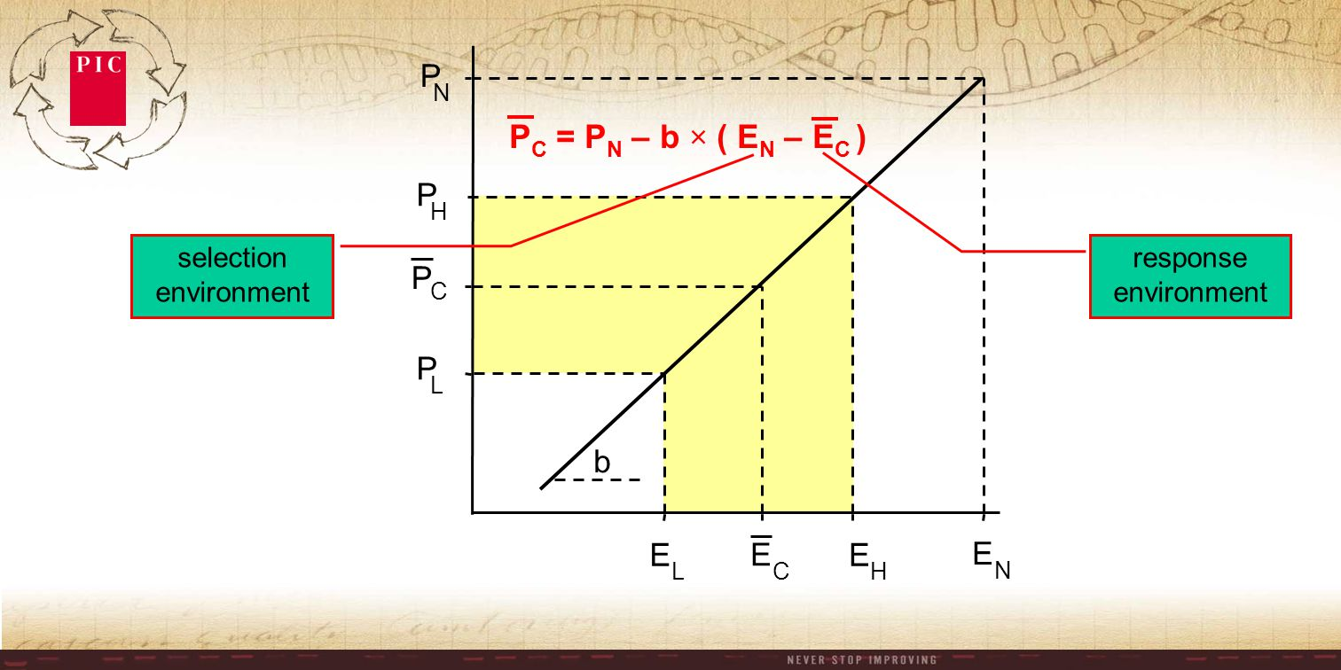 E H P H b P C E C E L P L E N P N P C = P N – b × ( E N – E C ) selection environment response environment