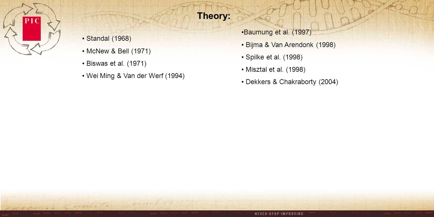 Standal (1968) McNew & Bell (1971) Biswas et al.