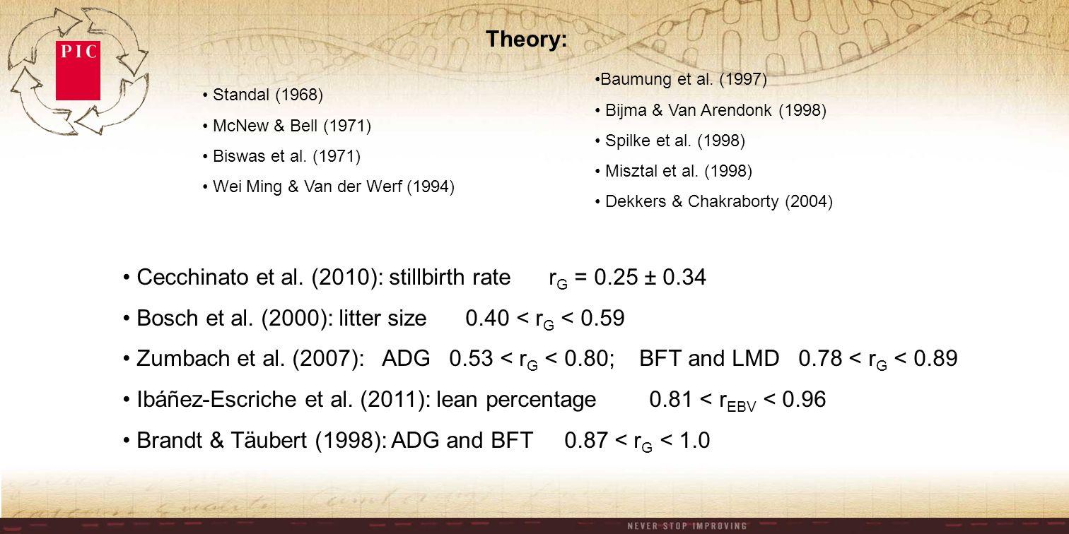 Cecchinato et al. (2010): stillbirth rate r G = 0.25 ± 0.34 Bosch et al.