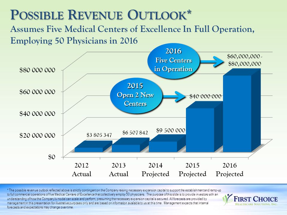 Assumes Five Medical Centers of Excellence In Full Operation, Employing 50 Physicians in 2016 * The possible revenue outlook reflected above is strictly contingent on the Company raising necessary expansion capital to support the establishment and ramp-up to full commercial operations of five Medical Centers of Excellence that collectively employ 50 physicians.