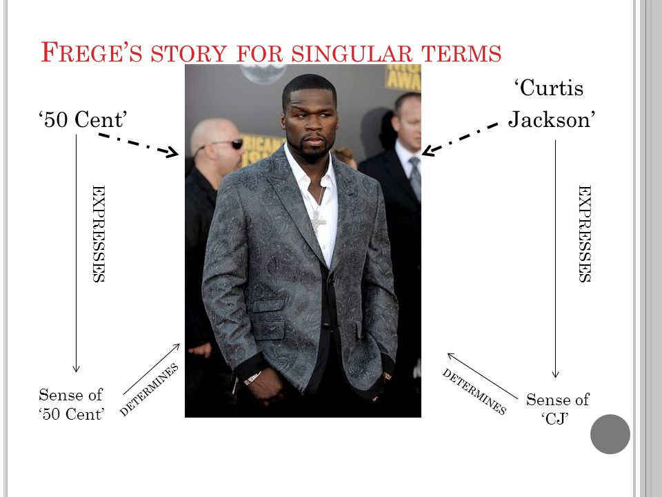 F REGE ' S STORY FOR SINGULAR TERMS 'Curtis '50 Cent' Jackson' EXPRESSES DETERMINES Sense of '50 Cent' Sense of 'CJ'