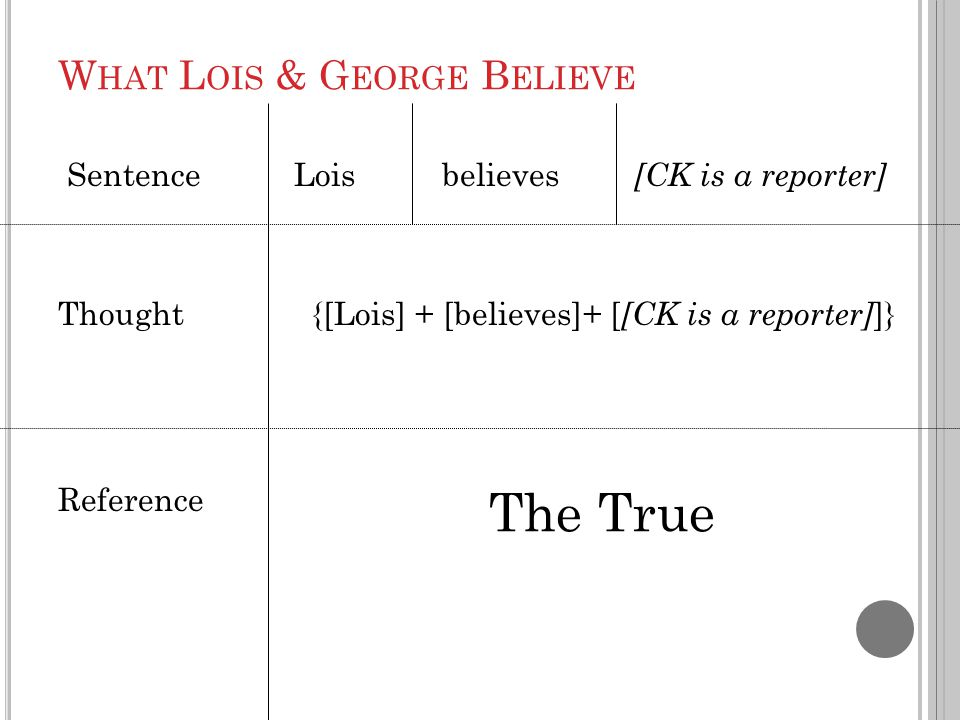 W HAT L OIS & G EORGE B ELIEVE Sentence Lois believes [CK is a reporter] Thought {[Lois] + [believes]+ [ [CK is a reporter] ]} Reference The True