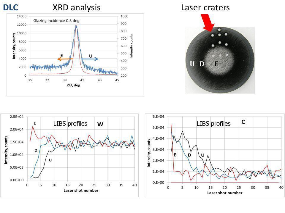 XRD analysisLaser cratersDLC