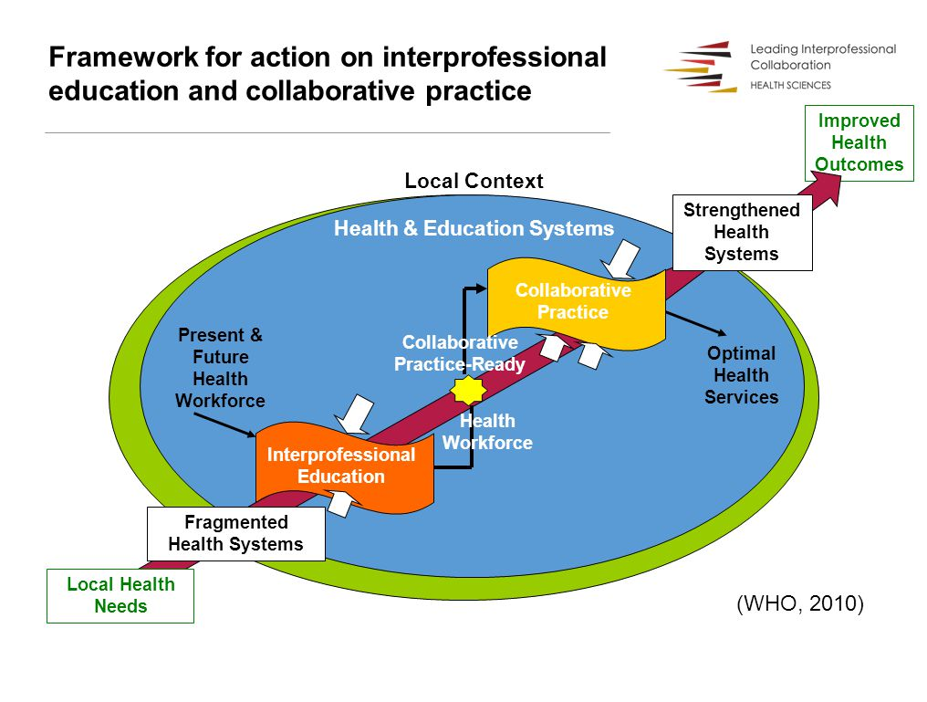 Framework for action on interprofessional education and collaborative practice Local Context Health & Education Systems Improved Health Outcomes Interprofessional Education Collaborative Practice Strengthened Health Systems Optimal Health Services Fragmented Health Systems Local Health Needs Present & Future Health Workforce Health Workforce Collaborative Practice-Ready (WHO, 2010)
