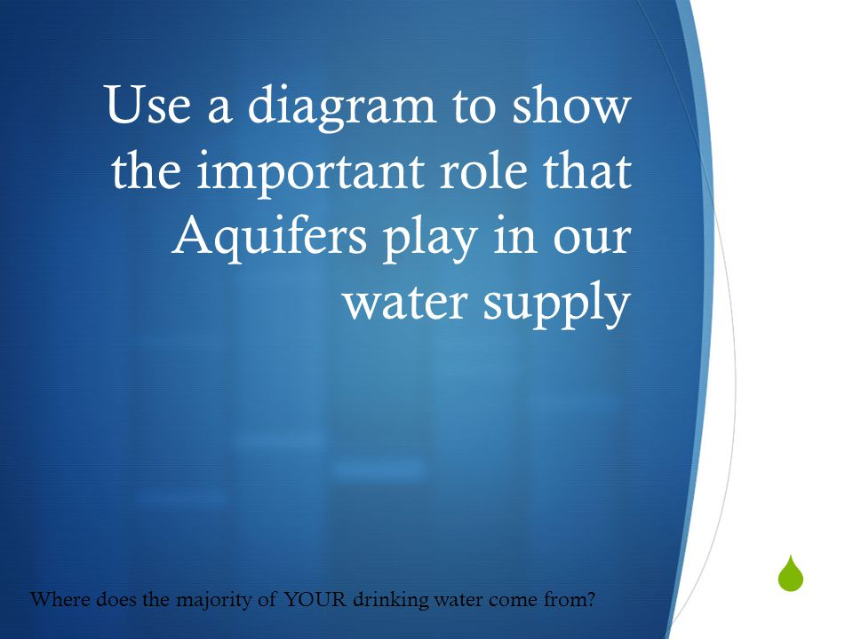  Use a diagram to show the important role that Aquifers play in our water supply Where does the majority of YOUR drinking water come from?
