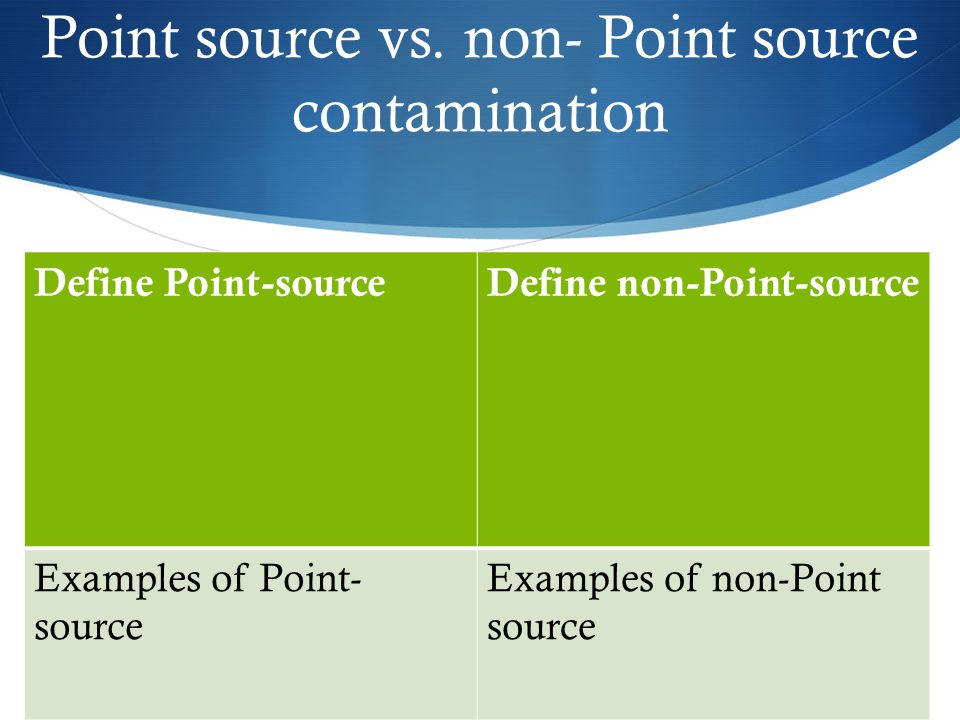 Point source vs. non- Point source contamination Define Point-sourceDefine non-Point-source Examples of Point- source Examples of non-Point source