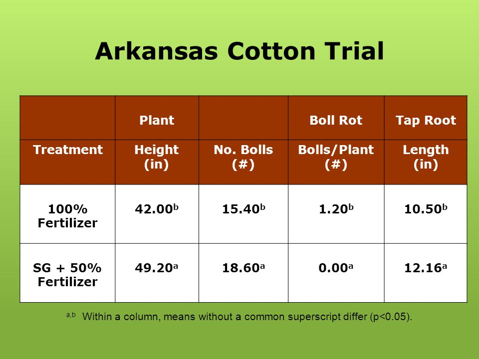 Arkansas Cotton Trial PlantBoll RotTap Root TreatmentHeight (in) No. Bolls (#) Bolls/Plant (#) Length (in) 100% Fertilizer 42.00 b 15.40 b 1.20 b 10.5