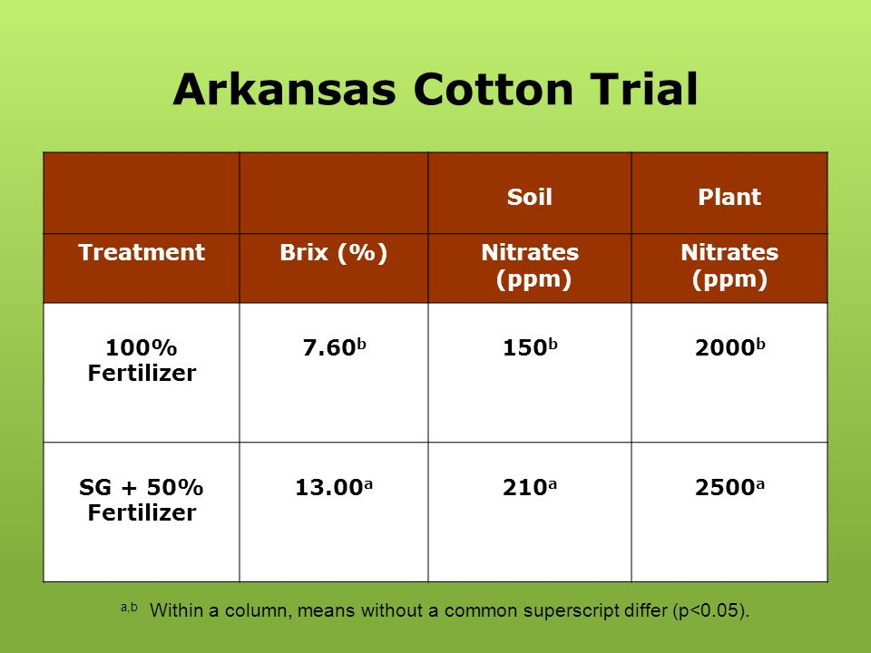 Arkansas Cotton Trial SoilPlant TreatmentBrix (%)Nitrates (ppm) Nitrates (ppm) 100% Fertilizer 7.60 b 150 b 2000 b SG + 50% Fertilizer 13.00 a 210 a 2
