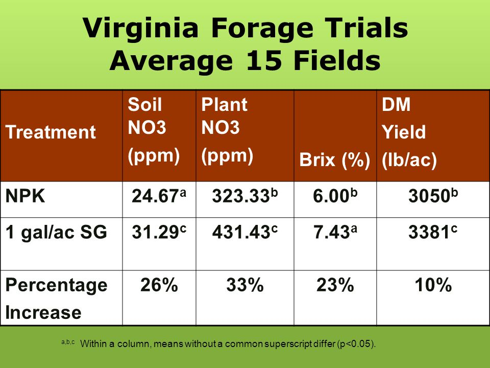 Virginia Forage Trials Average 15 Fields Treatment Soil NO3 (ppm) Plant NO3 (ppm) Brix (%) DM Yield (lb/ac) NPK24.67 a 323.33 b 6.00 b 3050 b 1 gal/ac