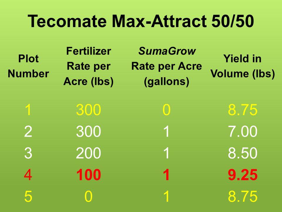 Wildlife Food Plots Monster Mix Protein ResultNPK/acreSumagrow Plot 10.001 %300 lbsNone Plot 20.42 %300 lbs1 gallon Plot 30.50 %200 lbs1 gallon Plot 40.87%100 lbs1 gallon Plot 52.33% 0 lbs1 gallon SumaGrow™