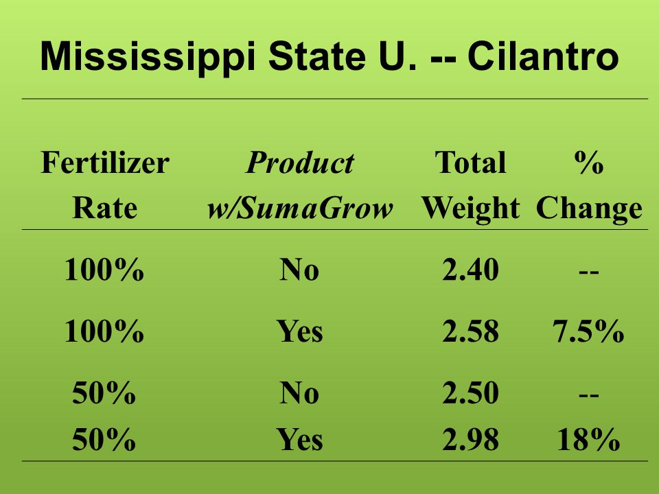 Fertilizer Rate Product w/SumaGrow Total Weight % Change 100%No2.40-- 100%Yes2.587.5% 50%No2.50-- 50%Yes2.9818% Mississippi State U. -- Cilantro
