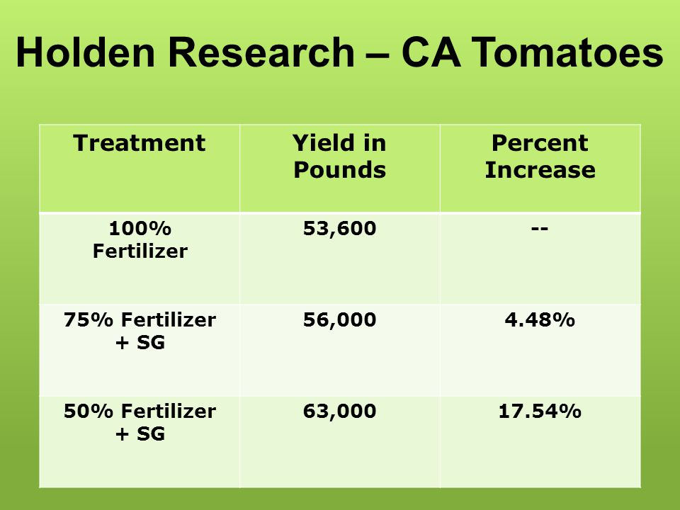 TreatmentYield in Pounds Percent Increase 100% Fertilizer 53,600-- 75% Fertilizer + SG 56,0004.48% 50% Fertilizer + SG 63,00017.54% Holden Research –