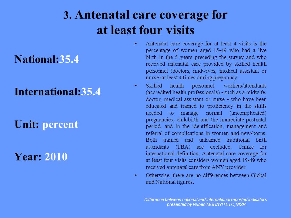 3. Antenatal care coverage for at least four visits National:35.4 International:35.4 Unit: percent Year: 2010 Antenatal care coverage for at least 4 v