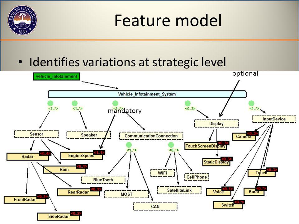 Feature model Identifies variations at strategic level mandatory optional