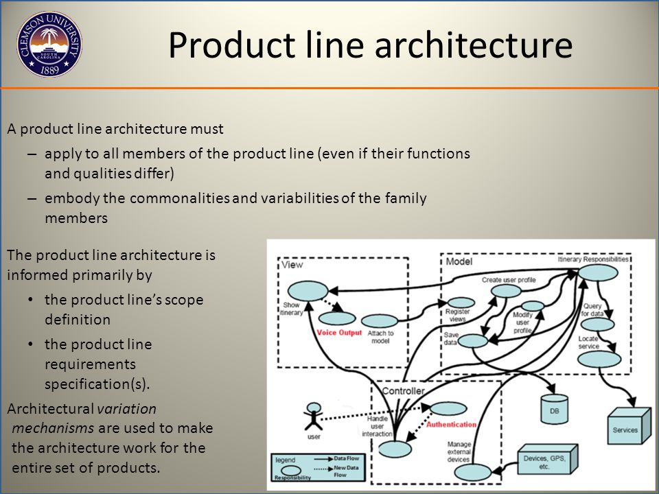Product line architecture A product line architecture must – apply to all members of the product line (even if their functions and qualities differ) –