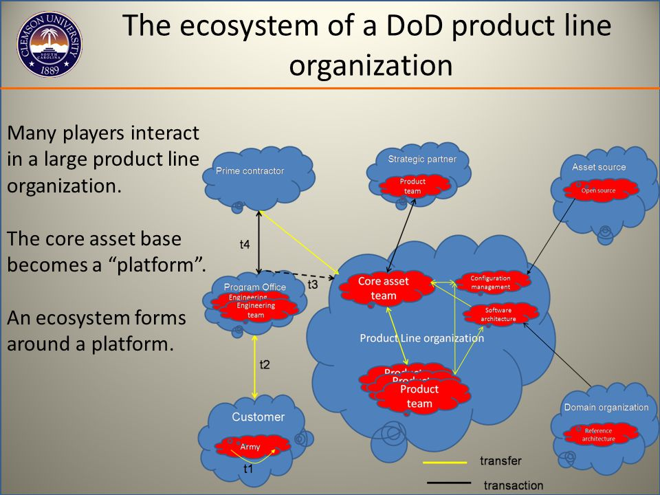 The ecosystem of a DoD product line organization Many players interact in a large product line organization.