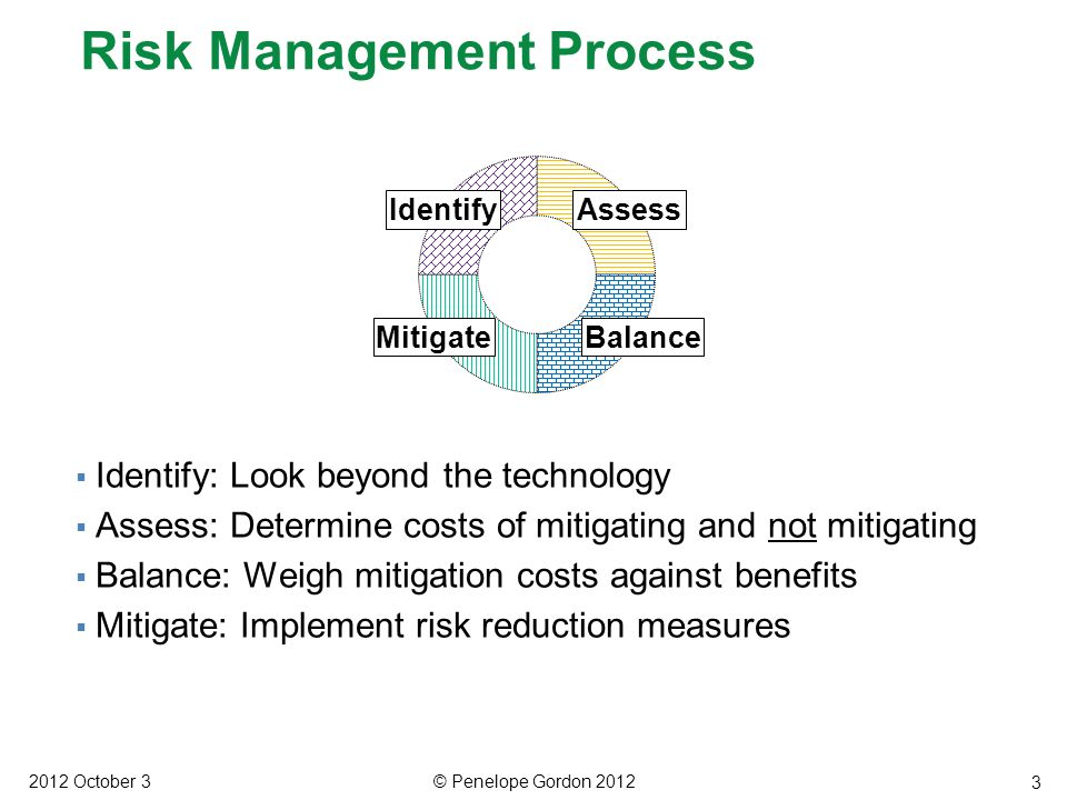 3  Identify: Look beyond the technology  Assess: Determine costs of mitigating and not mitigating  Balance: Weigh mitigation costs against benefits  Mitigate: Implement risk reduction measures Risk Management Process 2012 October 3© Penelope Gordon 2012