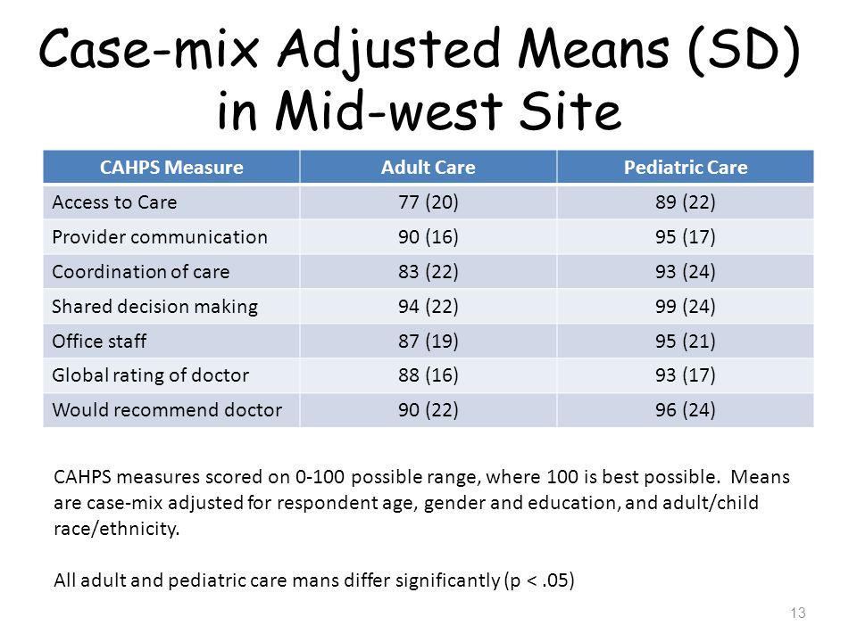 Case-mix Adjusted Means (SD) in Mid-west Site CAHPS MeasureAdult CarePediatric Care Access to Care77 (20)89 (22) Provider communication90 (16)95 (17)