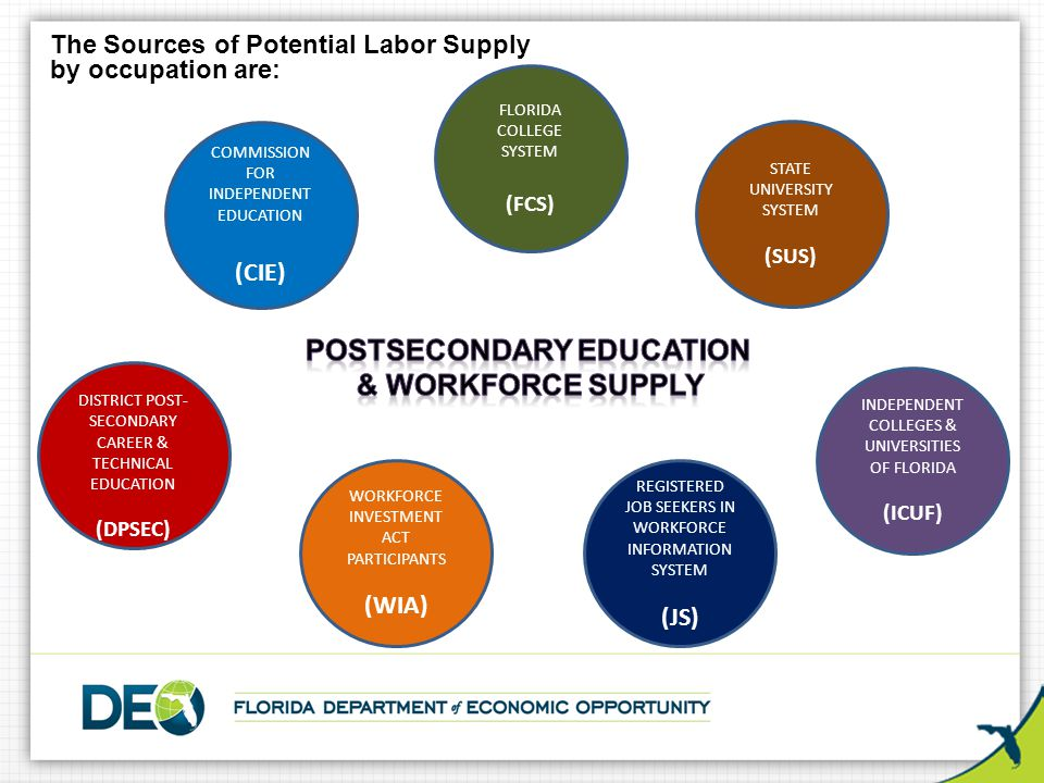 COMMISSION FOR INDEPENDENT EDUCATION (CIE) DISTRICT POST- SECONDARY CAREER & TECHNICAL EDUCATION (DPSEC) FLORIDA COLLEGE SYSTEM (FCS) STATE UNIVERSITY